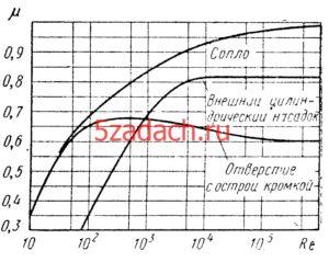 Сравнить расходы жидкости через отверстие Решение задач по гидравлике Гидравлика Куколевский куколевского