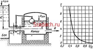 Задача 7-23. Куколевский И.И.Из водогрейного котла отводится постоянный расход воды